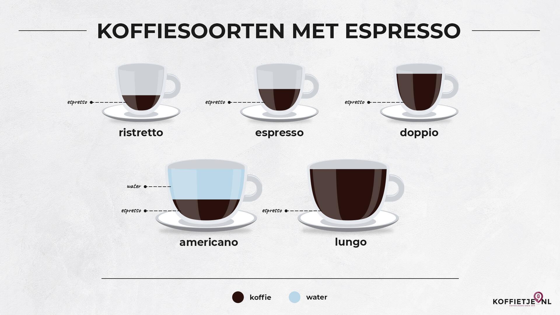 Koffiesoorten met espresso