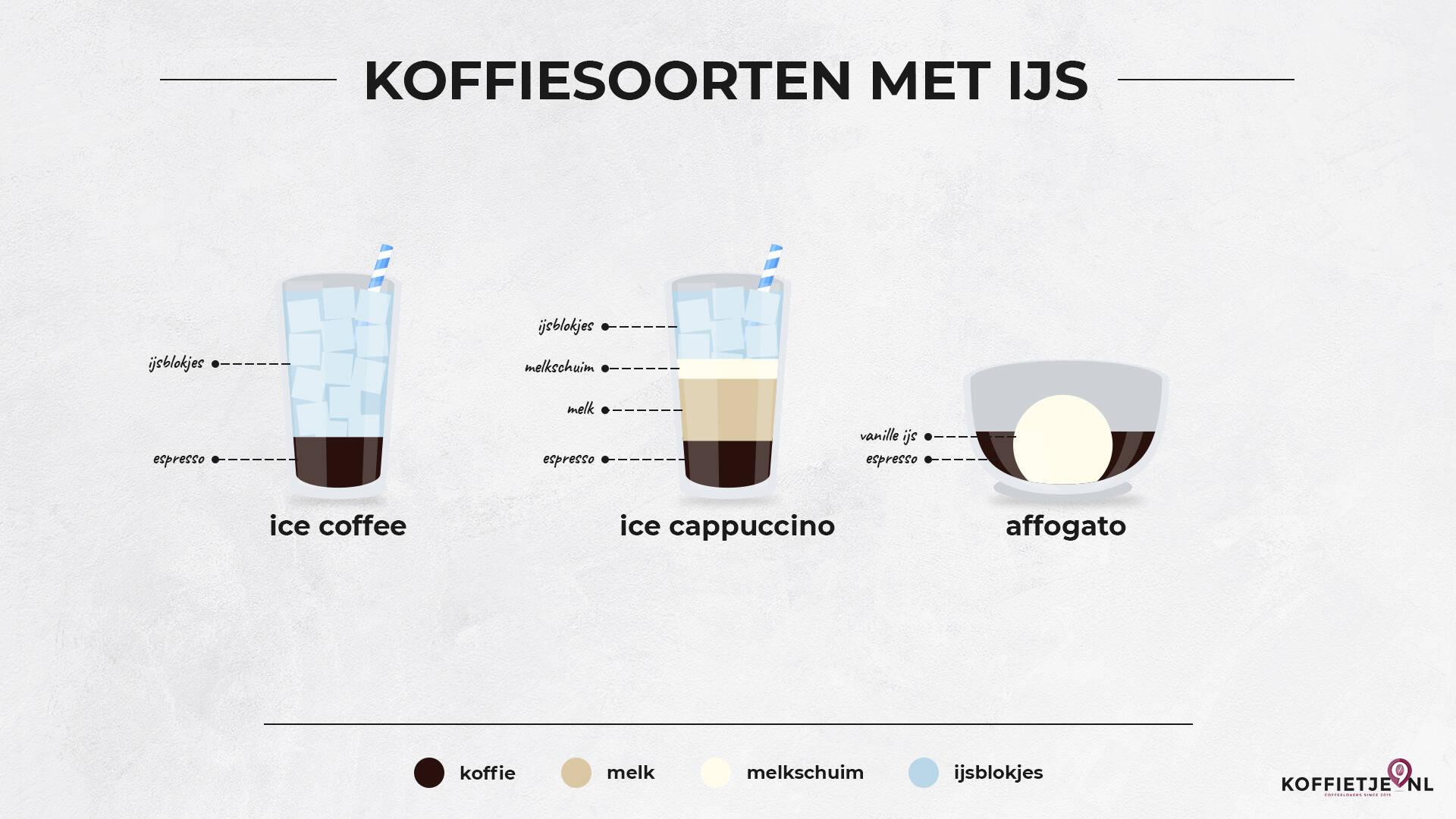 Koffiesoorten met ijs
