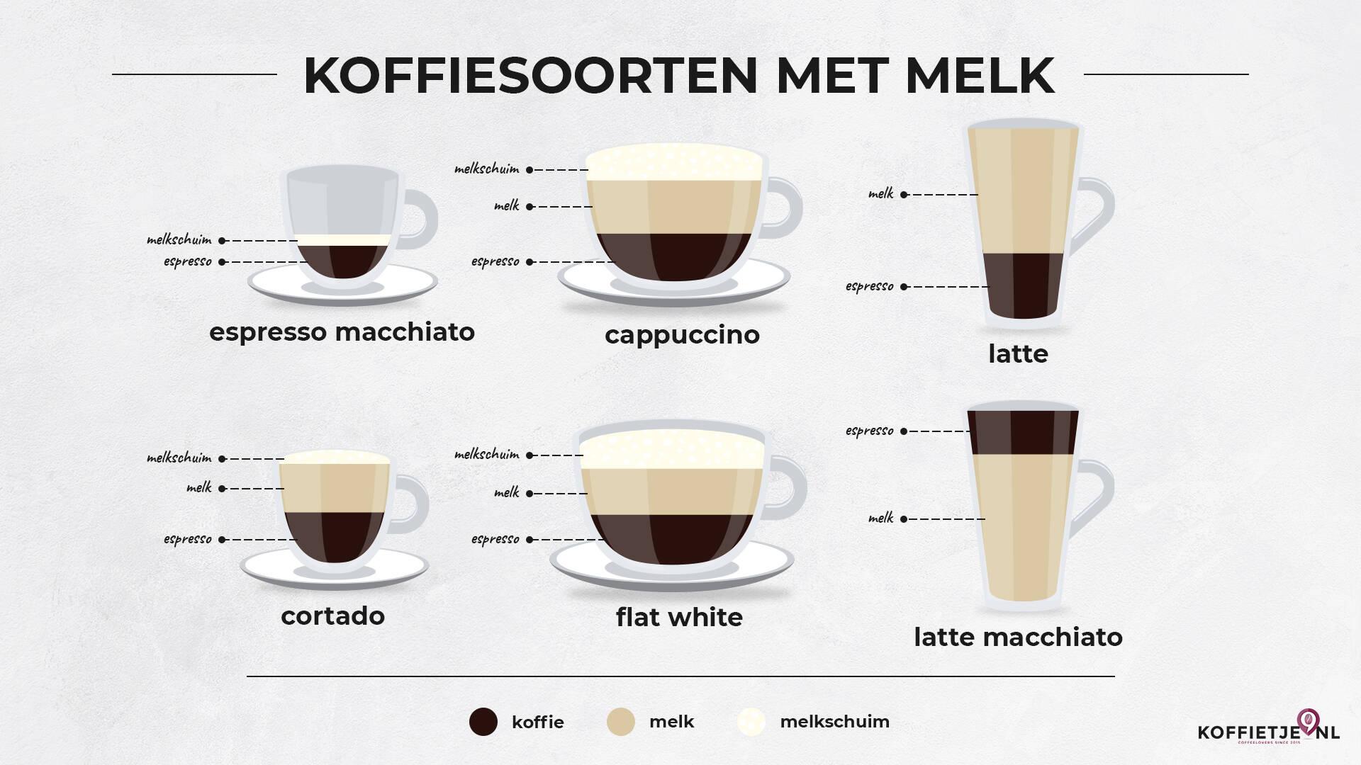 Koffiesoorten met melk
